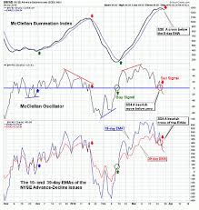 The Mcclellan Summation Index The Mother Of Market Timing Tools