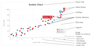 How To Use Json Data In Chart Js Scales Zingchart