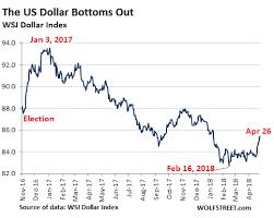 And The U S Dollar Seeking Alpha