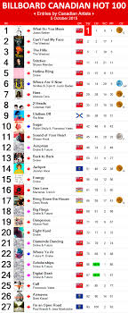 2015 Top Charts Songs 2015 Charts Canadian Music Blog