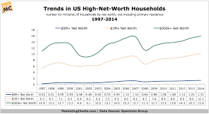 Spectremgroup High Net Worth Households 1997 2014 Mar2015