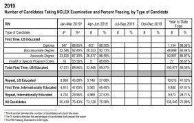24 Hour Chart Check Nursing Nclex Rn Exam Registerednursing Org