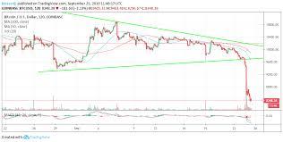 Bitcoin Chart Analysis Bitcoin Technical Analysis Btc Triangle Breakdown Opens The