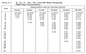 macrs 7 year 3 year macrs depreciation calculator