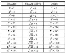 33 Accurate Cube Root Chart