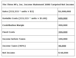 Cost Volume Profit Chart Excel Cost Volume Profit Analysis