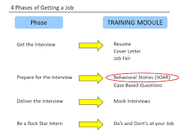 Star Interview Techniques Learn To Soar With Your Career Behavioral Interview Techniques Laura