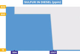 low sulfur deisel ultra low sulfur diesel ulsd the good the bad the rusty