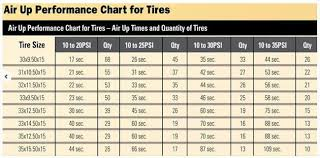 Off Road Tire Chart Airing Down Equipment Needed How To And Pros And Cons