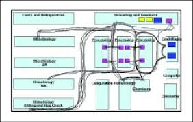 Spaghetti Chart Ppt Methodical Spaghetti Chart Example Spaghetti Chart Template