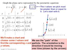 t 1 2 3 graph the plane curve represented by the parametric equations
