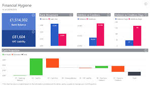 Incomplete Chart Of Accounts Sage Why Business Intelligence Is A Powerful Asset For Smes