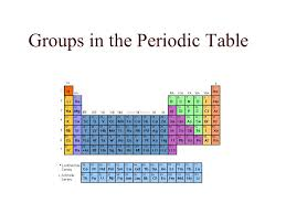 Groups in the Periodic Table. Alkali Metals  Group # 1  1 ...