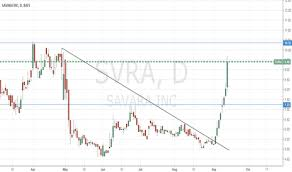 Svra Stock Chart Svra Stock Price And Chart Nasdaq Svra Tradingview