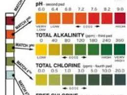 42 Precise Hth 6 Way Test Strips Color Chart