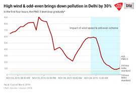Pollution In Delhi Dips 62 In One Day Thanks To High Wind