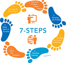 Training Design Process 7 Steps 7 Steps Edukans