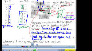 unit 10 graphing square root functions quadratic and square root inverses