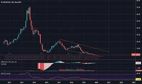 Hcr Stock Price And Chart Nyse Hcr Tradingview