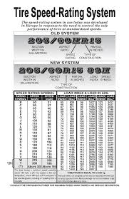 Tire Ratings Chart Traction Tyre Tips Autowiel