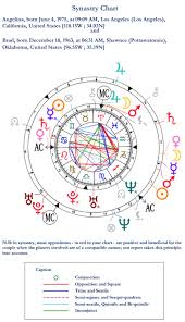Free Synastry Chart With Houses Couples Compatibility And Astrology