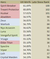 dota 2 hero winrates by game duration dotametrics