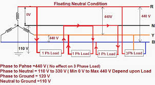 floating neutral impacts in power distribution eep floating neutral condition