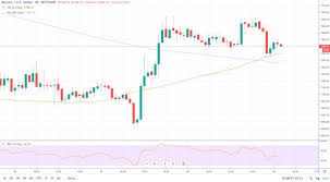 Monthly Cryptocurrency Charts Bitcoin Bears May Not Be Over Yet Will Black Friday Turn