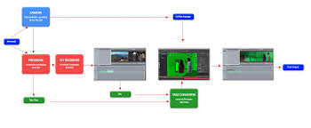 Video Editing Workflow Chart 65 Matter Of Fact Video Production Flow Chart