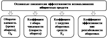 Дипломная работа Пути повышения эффективности использования  Показатели использования оборотных средств 28 с 107