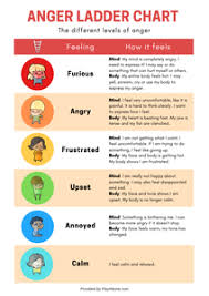 Free Printable Anger Ladder Chart And Activity