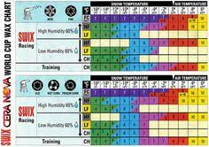 Toko Wax Chart 17 Best Ski Waxing Images Skiing Wax Nordic Skiing