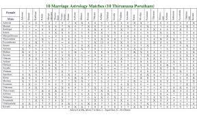 Astrology Marriage Compatibility Chart Matchmaking Based On Rashi Nakshatra Smshastri 2020 05 02
