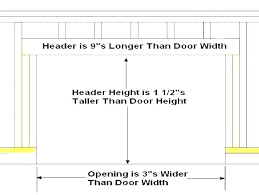 Rough Opening For Closet Bifold Doors