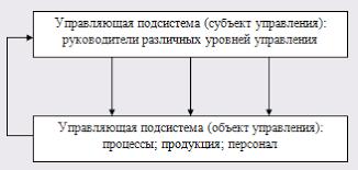 Дипломная работа Управление качеством продукции на предприятии  Общая модель системы управления качеством в таком случае может быть представлена рис 2 1