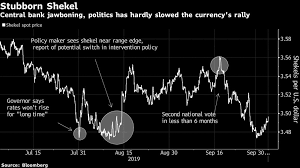 Political Dysfunction Central Bank Cant Dethrone Shekel