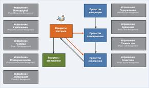 Реферат Бизнес планирование в проектной деятельности на примере  Бизнес планирование в проектной деятельности на примере создания металло сервисной базы