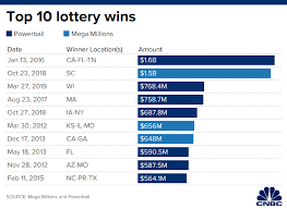 Mega Millions Winning Chart Mega Millions Jackpot At 266 Million After Two Months With