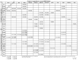 Bmw Refrigerant And Oil Capacity Charts Oil Capacity Quick Bmw M3 Forum Com E30 M3 E36 M3 E46