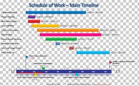 Paper Computer Software Timeline Project Gantt Chart Png