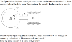 Solved The Figure Below Depicts A Scotch Yoke Mechanism U