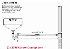 definition of direct venting of plumbing fixtures