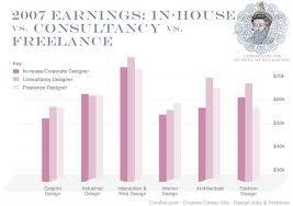 Interior Designers Salary Inspiration Interior Designer Income With Interior Designer Income Gallery Of