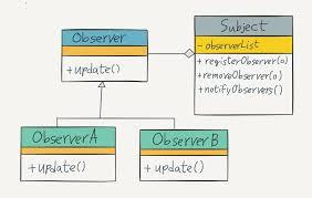 Pattern Java Extraordinary Using Observer Pattern In Java Pablo Osinaga Medium