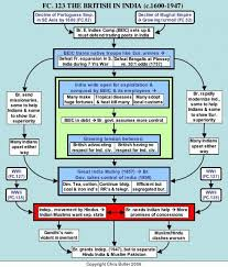 Flow Chart Structure Of British Administration In India