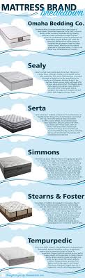 mattress brands list. Infographic: Mattress Brands At Homemakers List A