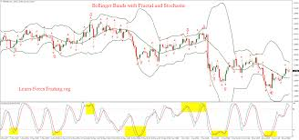 Fractal Stock Charts Bollinger Bands With Fractal And Stochastic Stock Charts