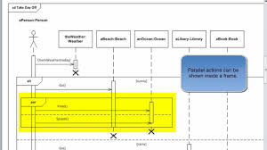 Message Sequence Chart Visio Uml 2 2 Tutorial Sequence Diagrams With Visio 2010