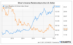 Falling Peso Likely Not Priced In For Mexican Silver