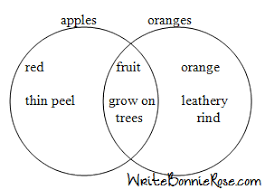 how to write for homeschoolers  lapbooking basics   three venn    you can make a venn diagram as simple or complex as you like  which makes it a good fit for many ages  but how do you turn a venn diagram into a